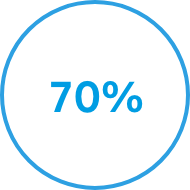 70 percent circle