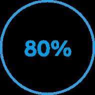 80 percent circle