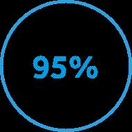 95 percent circle